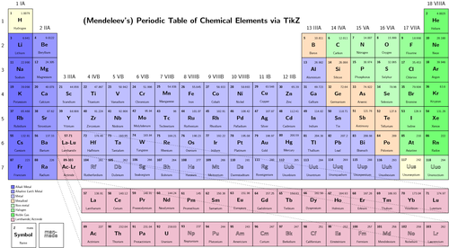 periodic table of elements - Periodic Table Of Elements Projec